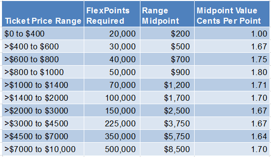 FlexPerks FlexPoints Mid Range Values