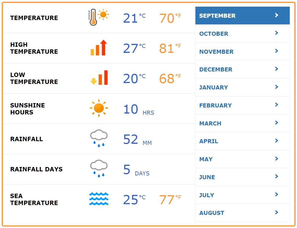 Palma de Mallorca Average Weather September