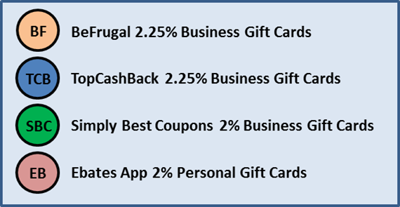 Amex gift card deal predictions