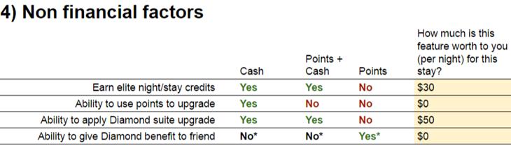 Hyatt MakeUpYourMinder Non financial factors
