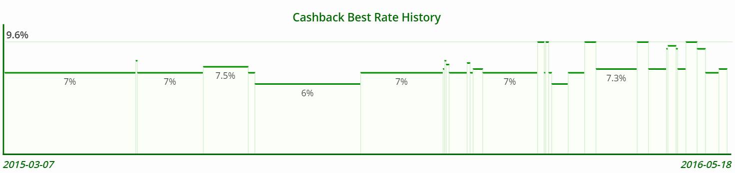 Hotels dot com Cashback Best Rate History
