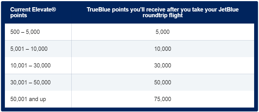 JetBlue's points match deal Match Ratios