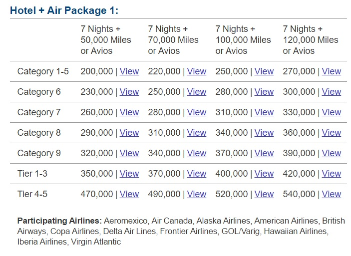 To Transfer Spg Points Miles At A Great Rate 90k Starpoints 120k Airline If You United Get Even More 132k