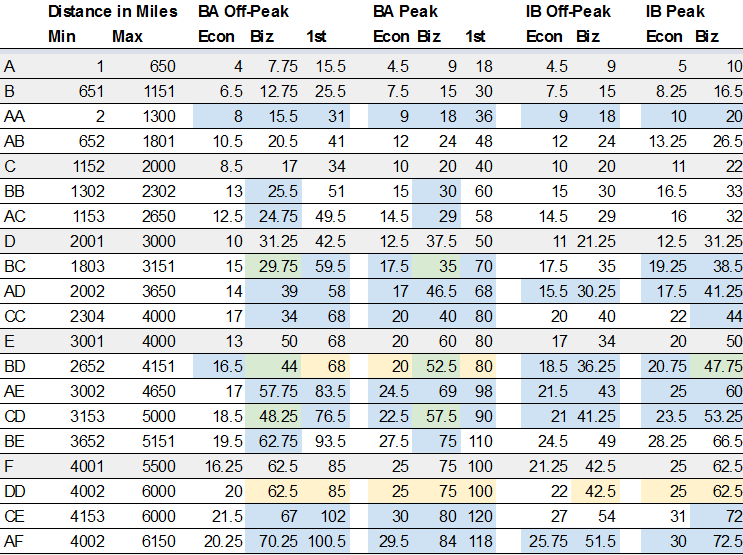 The Grey Rows Are One Segment Prices From Original Award Chart I Gave Each A Letter Name Through Then Combination Of Two