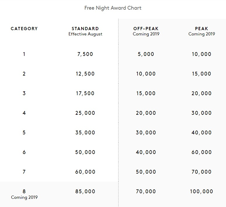 Amex Membership Rewards Sweet Spots: Free Night Award Chart