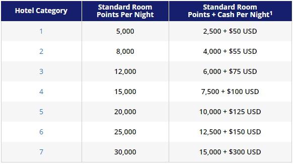 Hyatt Points + Cash