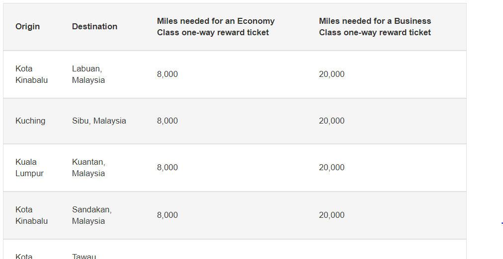 Emirates sweet spots with partner airline awards