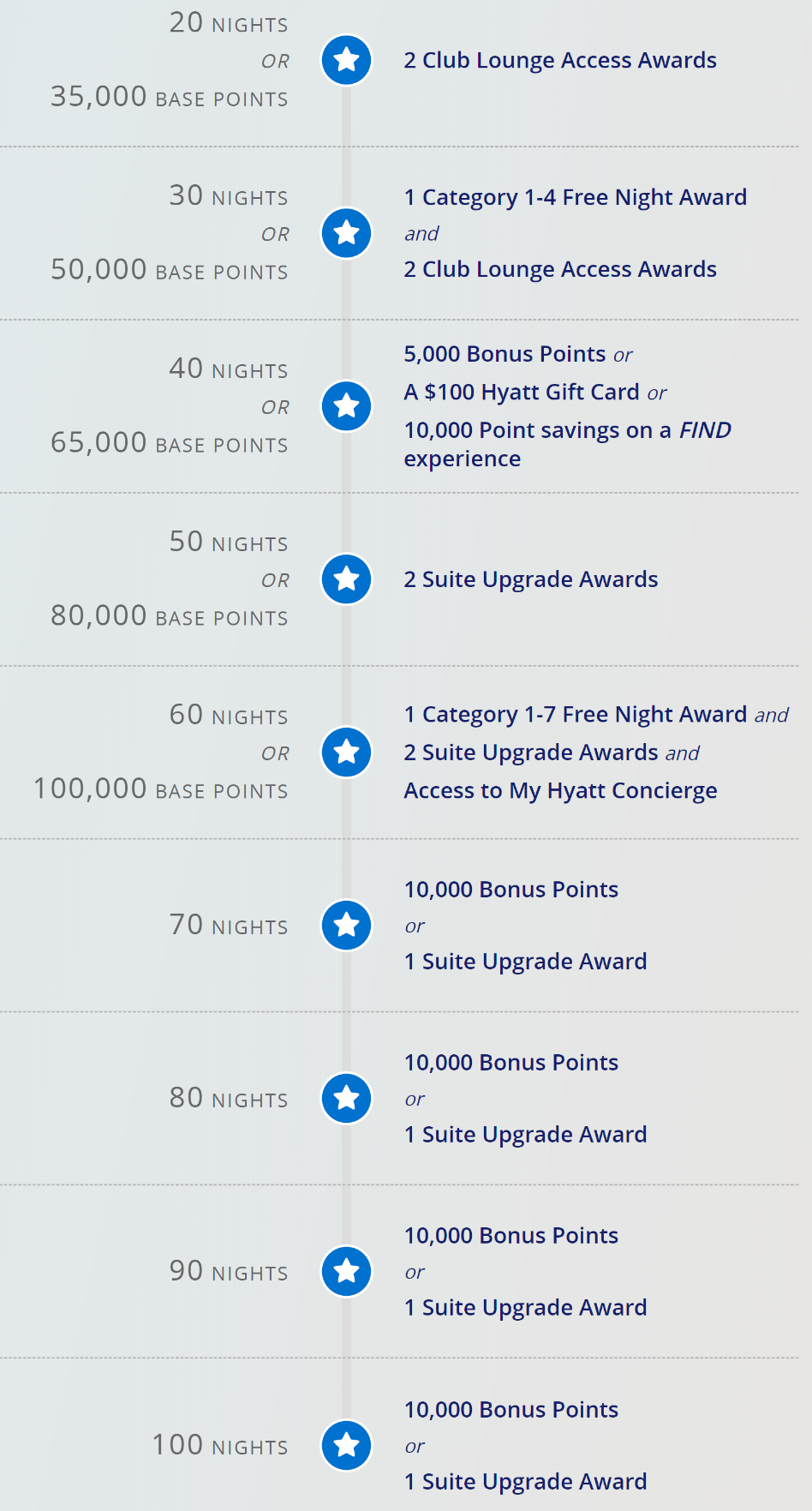 World of Hyatt Milestone Rewards